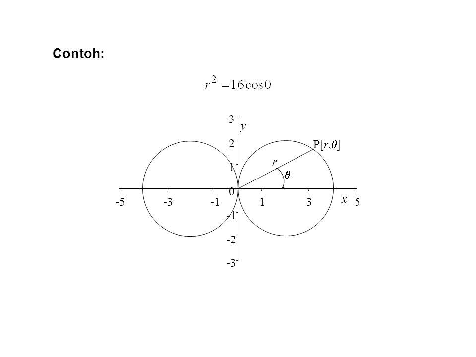 Contoh:  y x -3 -2 -1 1 2 3 -5 5 r P[r,]